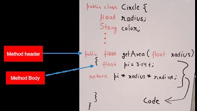 java methods programminghunk