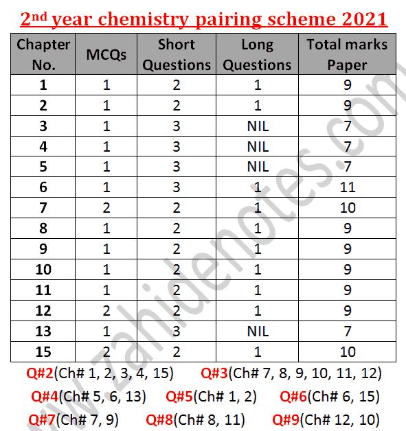 2nd year, fsc part class 12 chemistry pairing scheme 2021