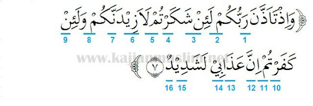 Tajwid Dalam Al-Quran Surat Ibrahim Ayat 7 Beserta Penjelasannya