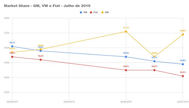 Carros e marcas mais vendidos do Brasil - Julho de 2019