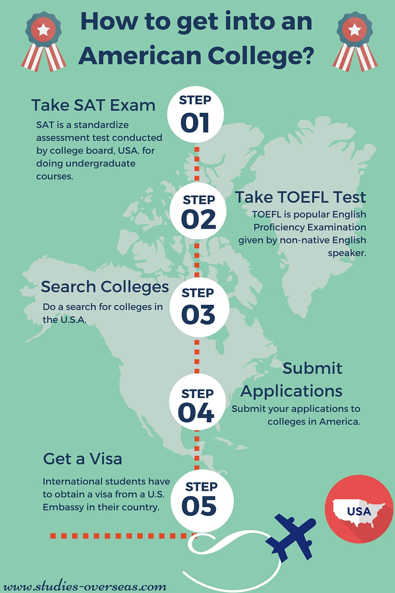 how to get admission into us college or university studies preparing for entrance test fulfilling eligibility criteria selecting a best college