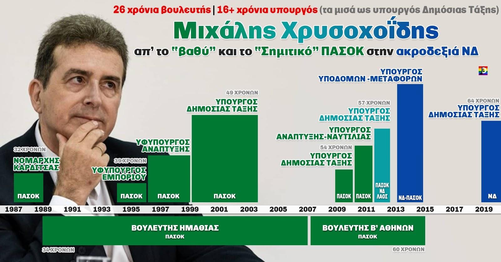 Ο ελληνικός λαός πληρώνει επί 32 χρόνια τον Μιχάλη Χρυσοχοΐδη