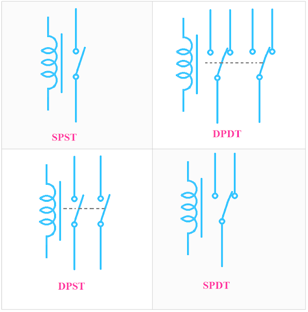 Types of Relay- SPST, SPDT, DPDT, DPST