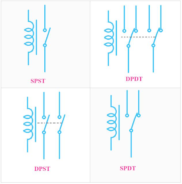 Types of Relay- SPST, SPDT, DPDT, DPST