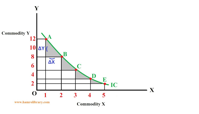 Diminishing-Marginal-Rate-Of-Substitution-MRS