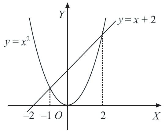 Integral matematika rumus pengertian contoh soal dan pembahasan gambar 18 luas daerah yang dibatasi oleh kurva y x2 dan y x 2 ccuart Images