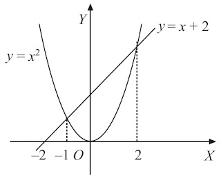 luas daerah yang dibatasi oleh kurva y = x2 dan y = x + 2.