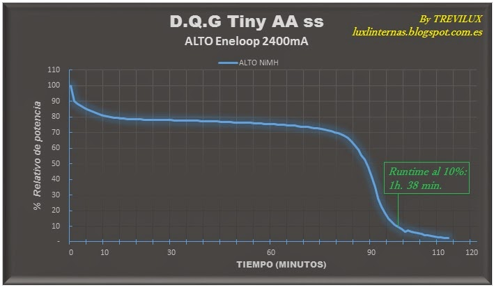 DQG Tiny AA XP-G2