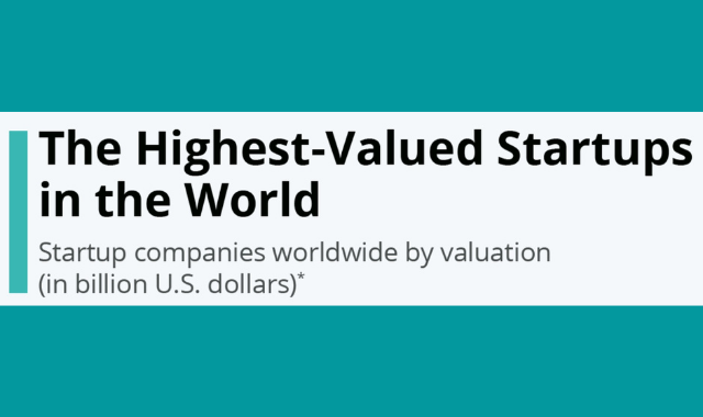 The World's Most Valuable Startups
