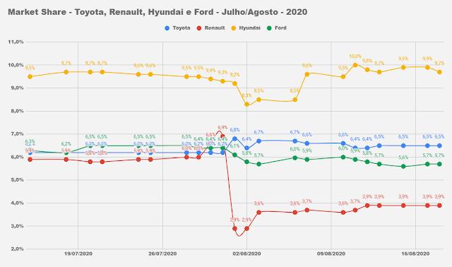Os carros mais vendidos do Brasil em agosto de 2020