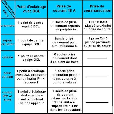 norme electrique nfc 15-100