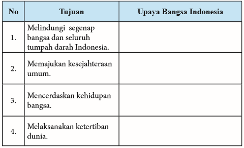 Tugas Pkn Kelas Ix Tugas Mandiri 2 4 Halaman 40 Kurikulum 2013 Beserta Jawabannya Solidar Aslaemi