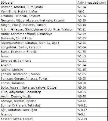 konut fiyatları aylık değişim şubat 2019