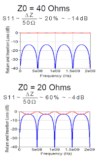 Magnitude of S11 ripple is related to impedance differences