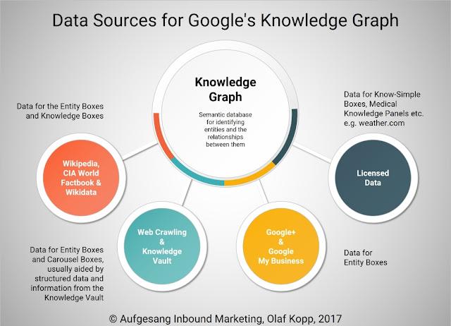 Google lấy thông tin cho Sơ đồ tri thức