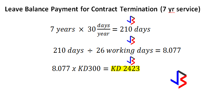 The New Kuwait Labor Law clearly states the end of service benefits for private sector workers. This will depend on whether a worker has been terminated or he/she has resigned.   Condition 1. In the instance where the worker is terminated by any of the conditions stated below, the indemnity he/she will get is as follows:  For workers with less than 5 years of employment, indemnity amount is equal to 15 days' pay of your salary for each year of service. For workers with more than 5 years of employment, a worker gets 30 days' pay of your latest salary for every year of service. Remember that the total amount received as indemnity should not exceed an amount that is more than 18 months of your last salary. In essence, the indemnity is capped at about 21 years of service. Any amount of time after 21 years and your end of service pay would not increase.   Condition 2. In cases where the employment was cut short due to resignation, or for any reason considered as resignation, the indemnity is as follows: For workers who served 3-5 years of employment, the calculation is half of the indemnity mentioned above. Those who worked for 5-10 years, it is two thirds of the indemnity as mentioned above. Workers who put up 10 plus years of service will be entitled to his or her entire indemnity.  What are the steps to calculate indemnity?  Step 1. Break down your salary into daily pay. You have 26 working days per month.   The reason why it is calculated as 26 days is because workers averagely have 26 working days a month – Friday is the only non-working day a month. Saturdays in Kuwait are usually paid off days. Kuwaiti labor law does not state how many days a week we can work, but did state that 48 hours a week maximum/eight hours a day – that would be six days then. Even if some employees do not work on Saturdays, companies calculate Saturday as paid working day to save money when calculating indemnity.  Step 2. Calculate your indemnity as per Condition 1 above for the first 5 years.  Calculate your indemnity as per Condition 1 above for the remaining years after the initial 5 years.  Step 4. The total indemnity will be the sum of those two amounts; steps 2 and 3.  IF: You resigned from work, with the proper advance notice to your company, you have to follow one more step to consider Condition 2 above.  Step 5: Take the calculated indemnity from Step 4, and multiply this to 1/2 for 3-5 years employment and 2/3 for 5 to 10 years employment. Above 10 years, a worker is entitled to full indemnity.  For Example:  Let's say you have a monthly salary of KD300 and a rendered service of 7 years.  Condition 1: Termination Condition 2: Resignation  You can also try this nifty online calculator for estimating your End of Service Indemnity.  Housing allowance should be included in the calculation. Also, any remaining unused annual leave should also be paid accordingly. The annual leave balance payment has to be calculated separately from the indemnity.  A worker is entitled to 30 days leave for every year of service. The annual leave can be accumulated for more than two years with the consent of both the parties. Worker are entitled to a cash consideration of all their unused accumulated leaves upon the expiry of their contract.  Here's how to calculate: Step 1. Take the number of years service, and multiply by 30 days. Step 2. Divide the total by 26 working days. Step 3. Multiply the result by the latest salary. This is your leave balance payment.  Taking the example above, for KD 300 salary and 7 years experience:  It is clear that Kuwaiti Labor Law favors workers who finish their contract and serve longer years. As such, before deciding to end your career in Kuwait, not the amount of time served as this will greatly affect your end of service benefits.