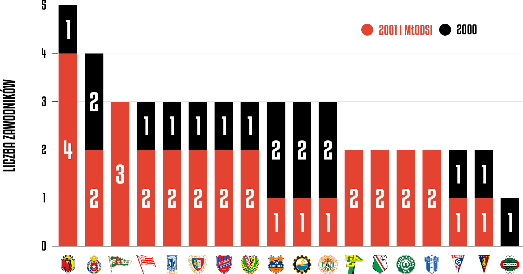 Młodzieżowcy w poszczególnych klubach podczas 8. kolejki PKO Ekstraklasy<br><br>Źródło: Opracowanie własne na podstawie ekstrastats.pl<br><br>graf. Bartosz Urban