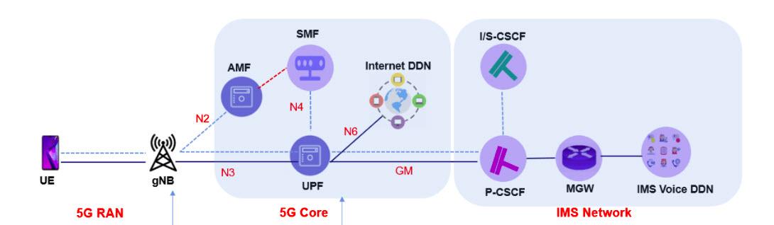 Bagaimana proses panggilan telepon dalam jaringan 5G