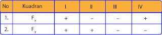 tabel nilai Fx dan Fy pada masing-masing kuadaran