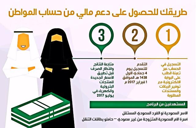 حساب المواطن | اليوم بدء إيداع دعم حساب المواطن السعودي الدفعة الجديدة - الاستعلام برقم الهوية عن حساب المواطن - الاسعلام عن ايداع حساب المواطن