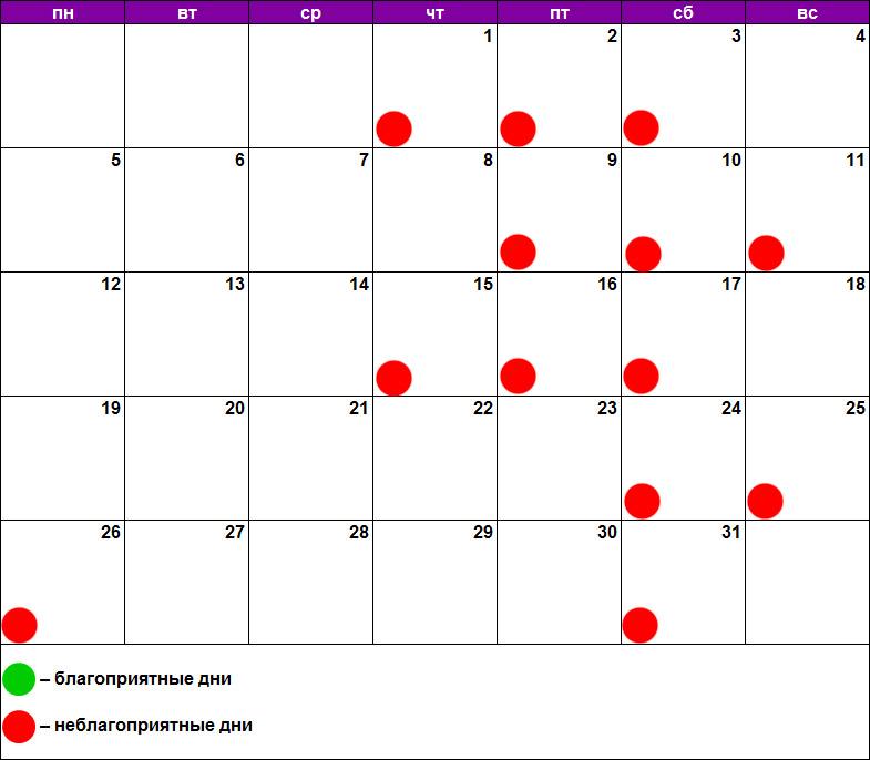 Лунный календарь лечения зубов март 2018