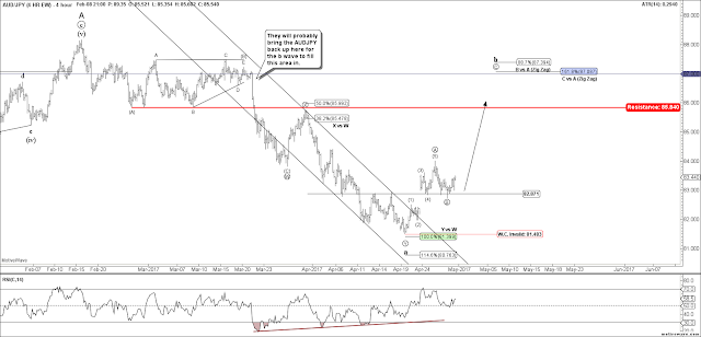 AUDJPY 4 HR Elliott Wave Chart
