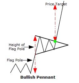 IHSG membentuk pattern bullish pennant