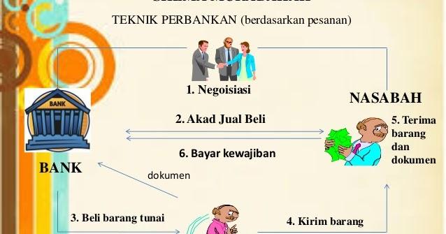 Contoh Skripsi Perbankan Syariah Pdf