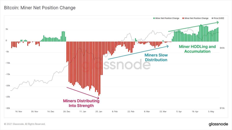 График изменения позиции майнеров