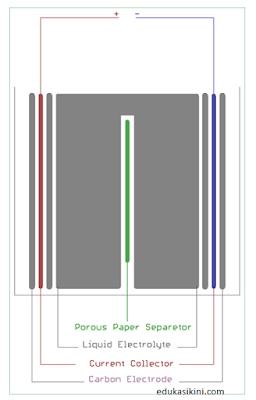 Penjelasan Superkapasitor Kapasitas Serta Konstruksinya