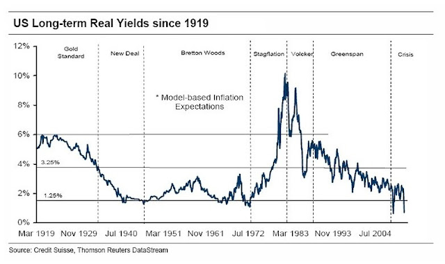 US long-term real yields since 1919