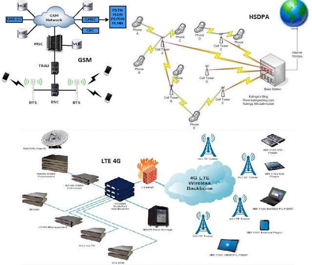 What is GSM, HSDPA, LTE 4G   Digital Mobile Network Technologies