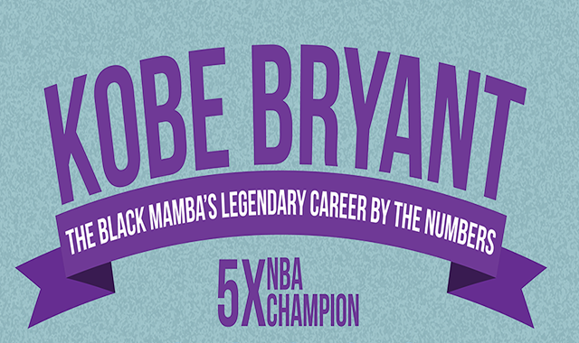 Kobe Bryant the Black Mamba,s Legendary Career by the Numbers #infographic