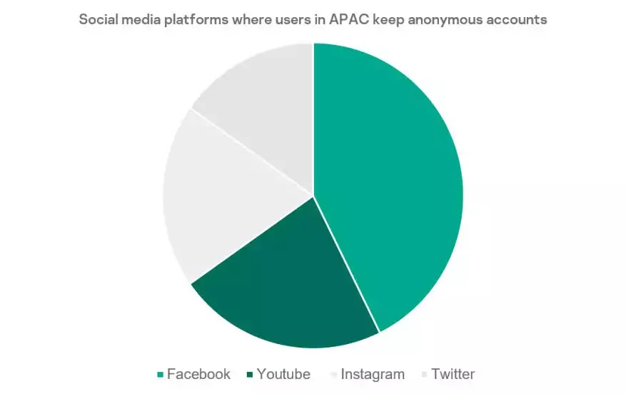 Social media platforms where users in APAC keep anonymous accounts