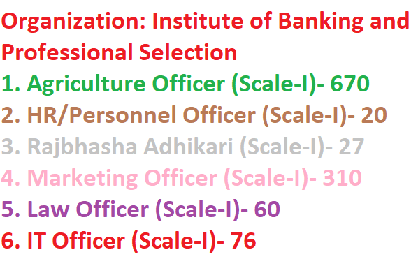 Ibps Agriculture Field Officer Vacancy 2019 1163 Marketing Officer