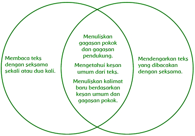Kunci Jawaban Bahasa Sunda Kelas 4 Halaman 14