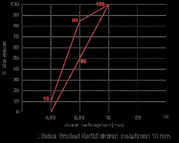 Batas Gradasi Kerikil ukuran maksimum 10 mm