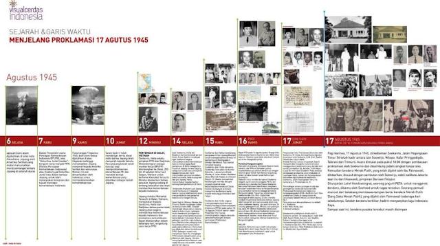 Bagan Time Line Perjuangan Kemerdekaan (Sumber: http://www.visualcerdasindonesia.com/designs/5)