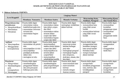 Kisi-kisi UN SMP/ MTs Tahun Pelajaran 2017-2018