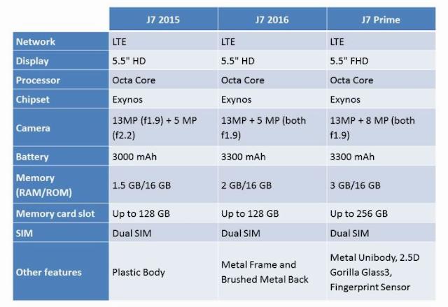 Spesifikasi Lengkap Samsung J7 Prime