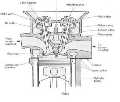 Fungsi Cylinder Head Dan Komponennya Pada Mesin Saputranett