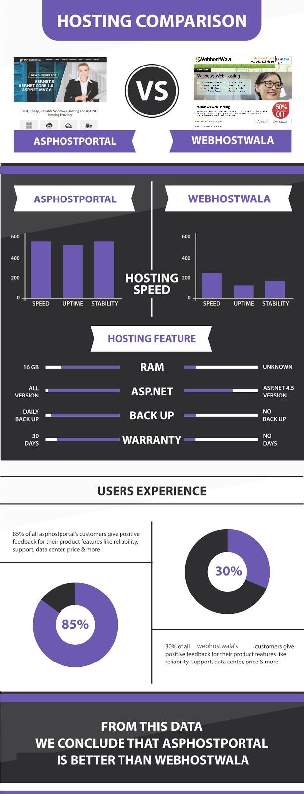 ASP.NET Core 1.1 Hosting Infographic | ASPHostPortal Vs WebhostWala
