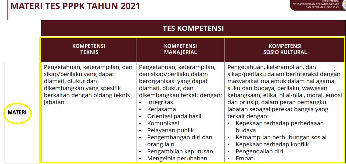 gambar materi tes pppk guru 2021