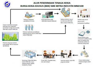 Alur pendaftaran yang harus dijalani oleh pelamar kerja dari mendaftar hingga sampai bekerja melalui BKK Mitra Industri MM2100