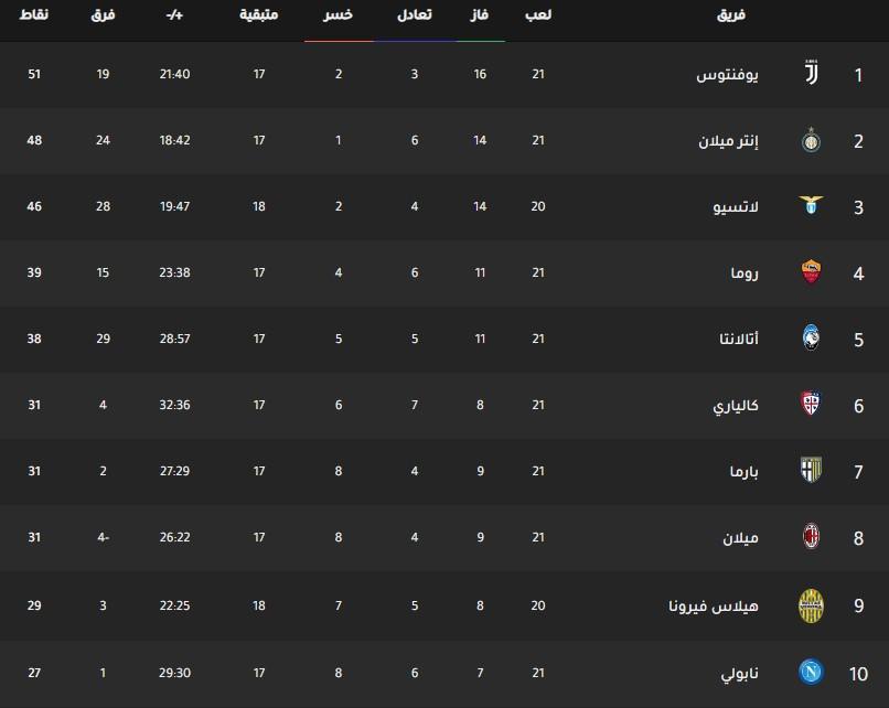 جدول ترتيب فرق الدوري الإيطالي اليوم بتاريخ 27-1-2020