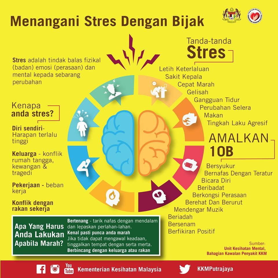 Cara Menangani Stres Dengan Bijak Nurfuzie Com