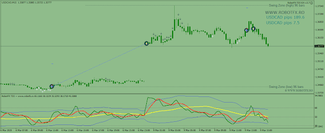 How to make 190 pips in one trade