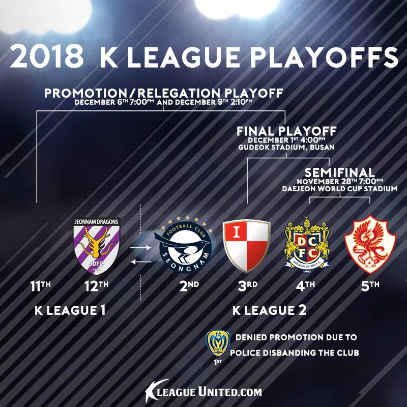2018 K League Promotion/Relegation Playoffs: How It All Works