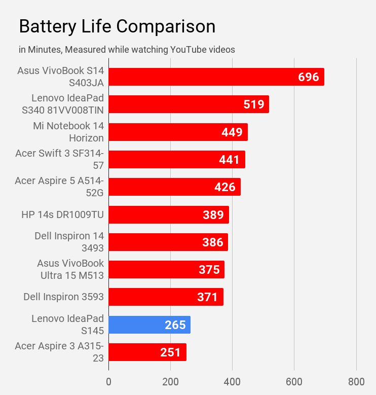 Battery life of Lenovo IdeaPad S145 laptop compared during YouTube watching with other laptops.