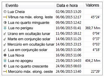efemérides - principais eventos astronômicos para junho de 2015